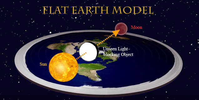 Flat-earth-lunar-eclipse-Unseen-Light-Blocking-Object.jpg